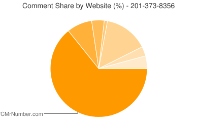 Comment Share 201-373-8356